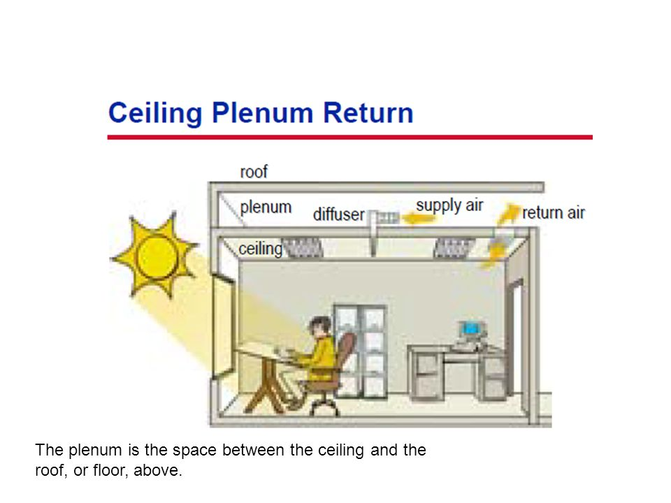 The plenum is the space between the ceiling and the roof, or floor, above.