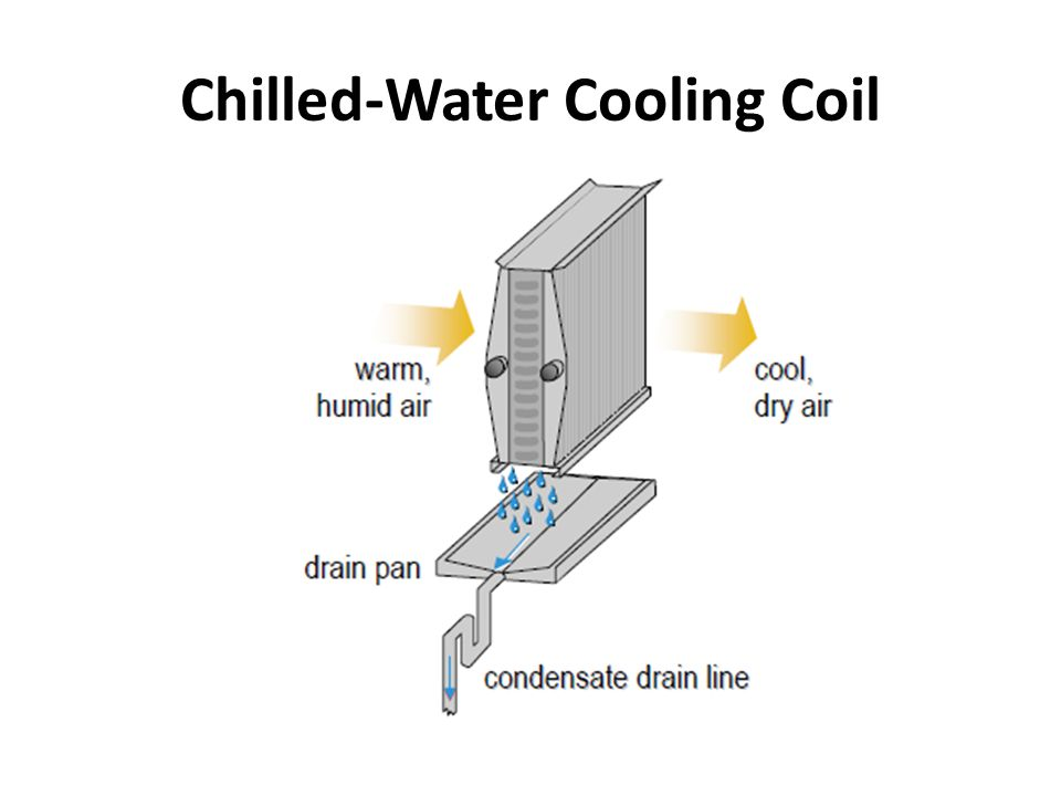 Chilled-Water Cooling Coil