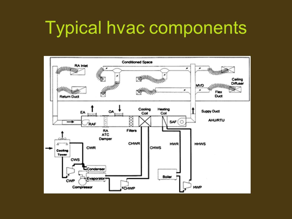 Typical hvac components