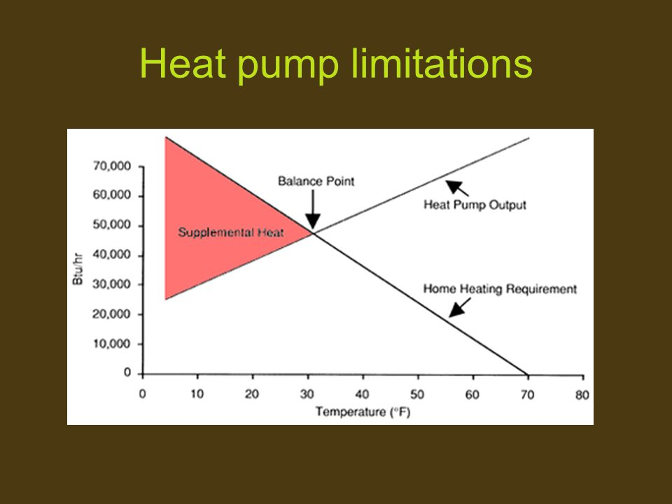 Heat pump limitations