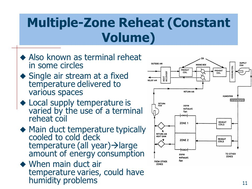 Multiple-Zone Reheat (Constant Volume)