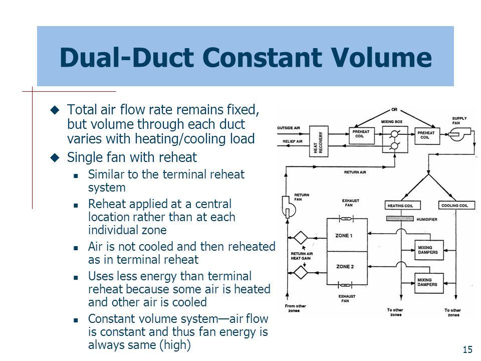 Dual-Duct Constant Volume