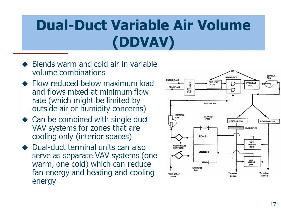 Dual-Duct Variable Air Volume (DDVAV)