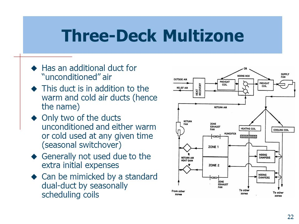 Three-Deck Multizone Has an additional duct for unconditioned air