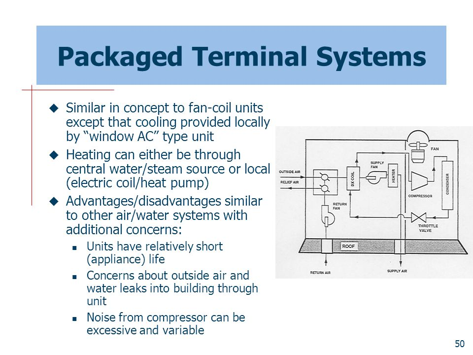 Packaged Terminal Systems