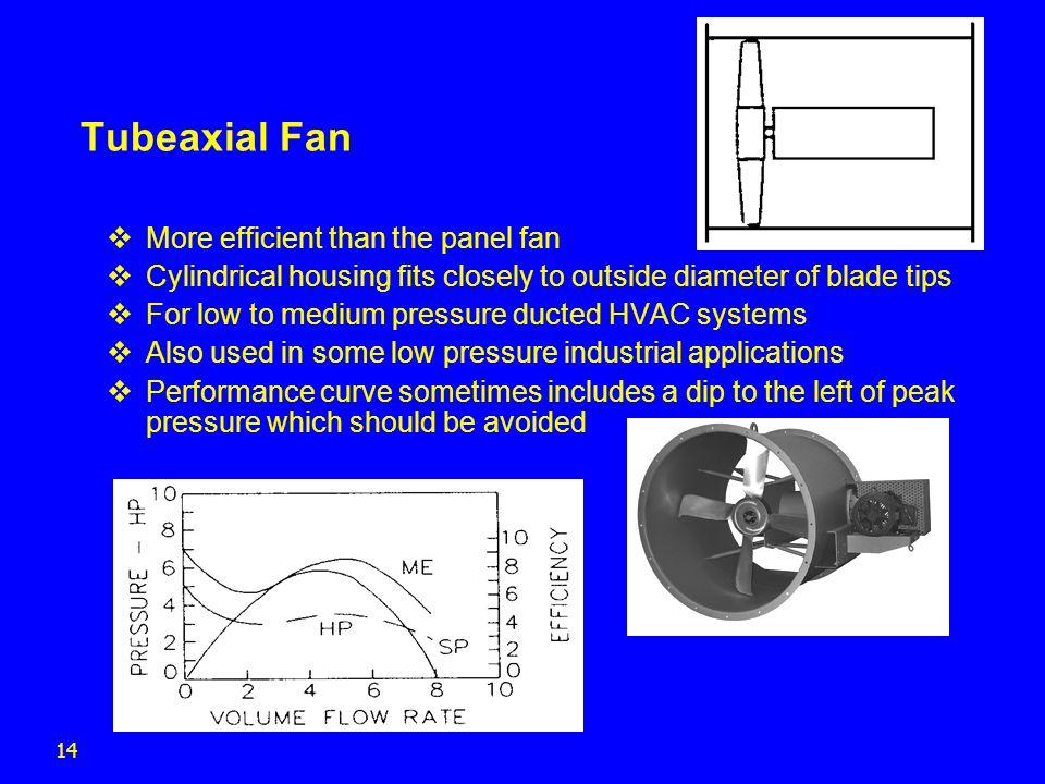Tubeaxial Fan More efficient than the panel fan