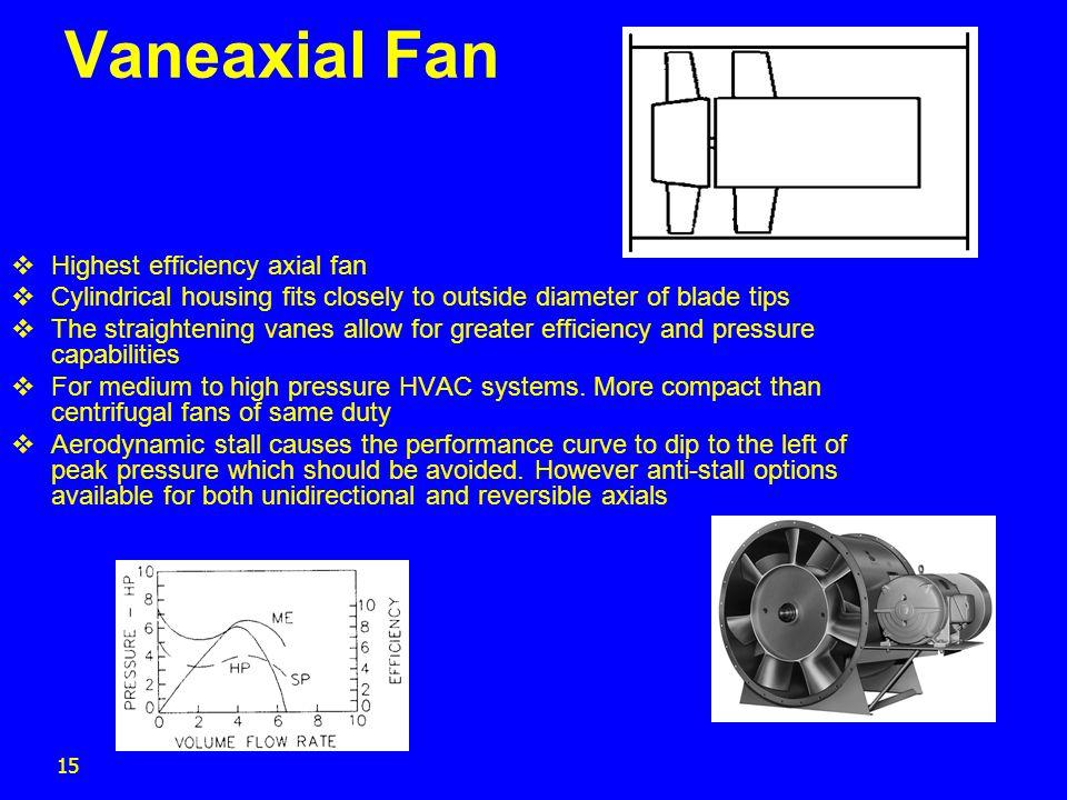 Vaneaxial Fan Highest efficiency axial fan