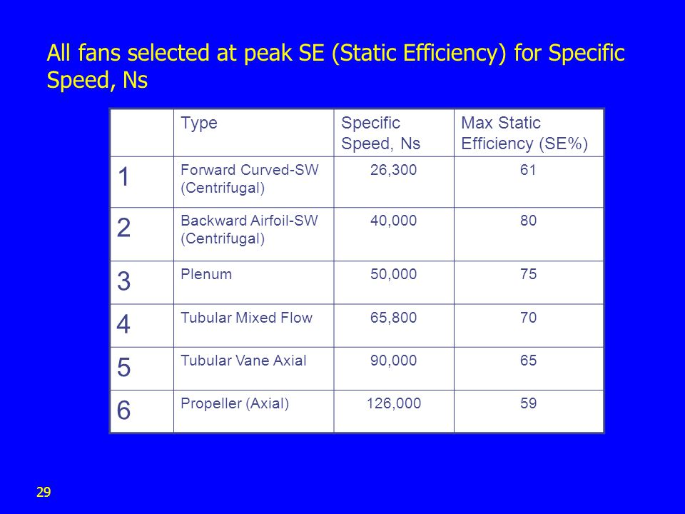 All fans selected at peak SE (Static Efficiency) for Specific Speed, Ns