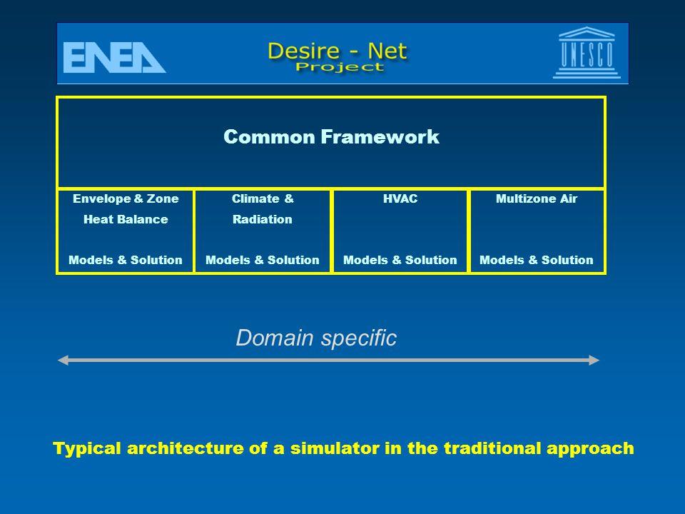 Domain specific Common Framework