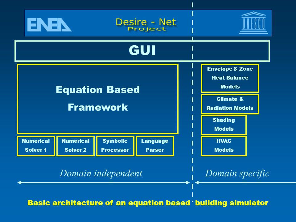 GUI Equation Based Framework Domain independent Domain specific