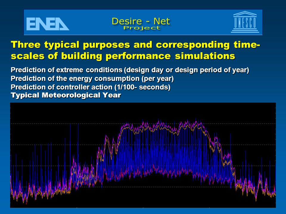 Three typical purposes and corresponding time-scales of building performance simulations Prediction of extreme conditions (design day or design period of year) Prediction of the energy consumption (per year) Prediction of controller action (1/100- seconds) Typical Meteorological Year