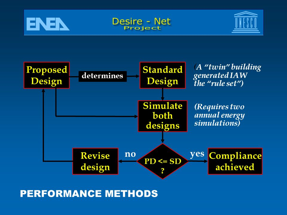 Proposed Design Standard Simulate both designs Compliance achieved yes