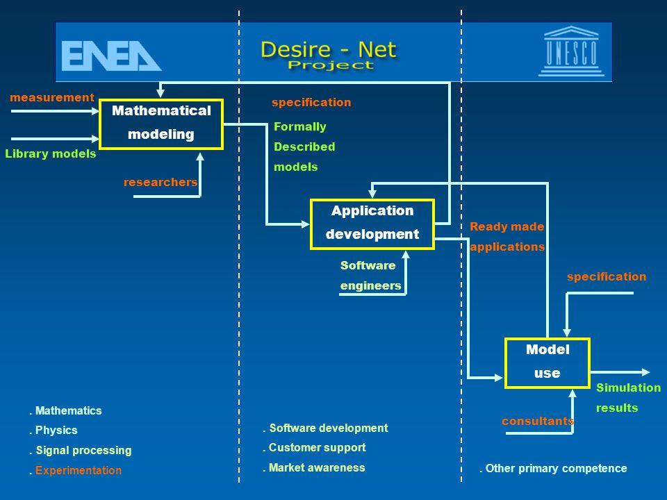 Mathematical modeling Application development Model use measurement
