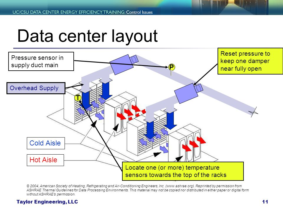 Data center layout P T Cold Aisle Hot Aisle