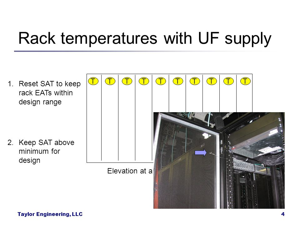 Rack temperatures with UF supply