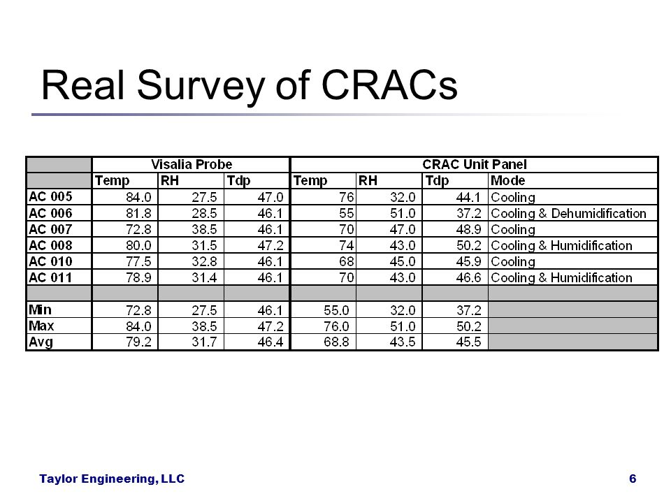 Real Survey of CRACs