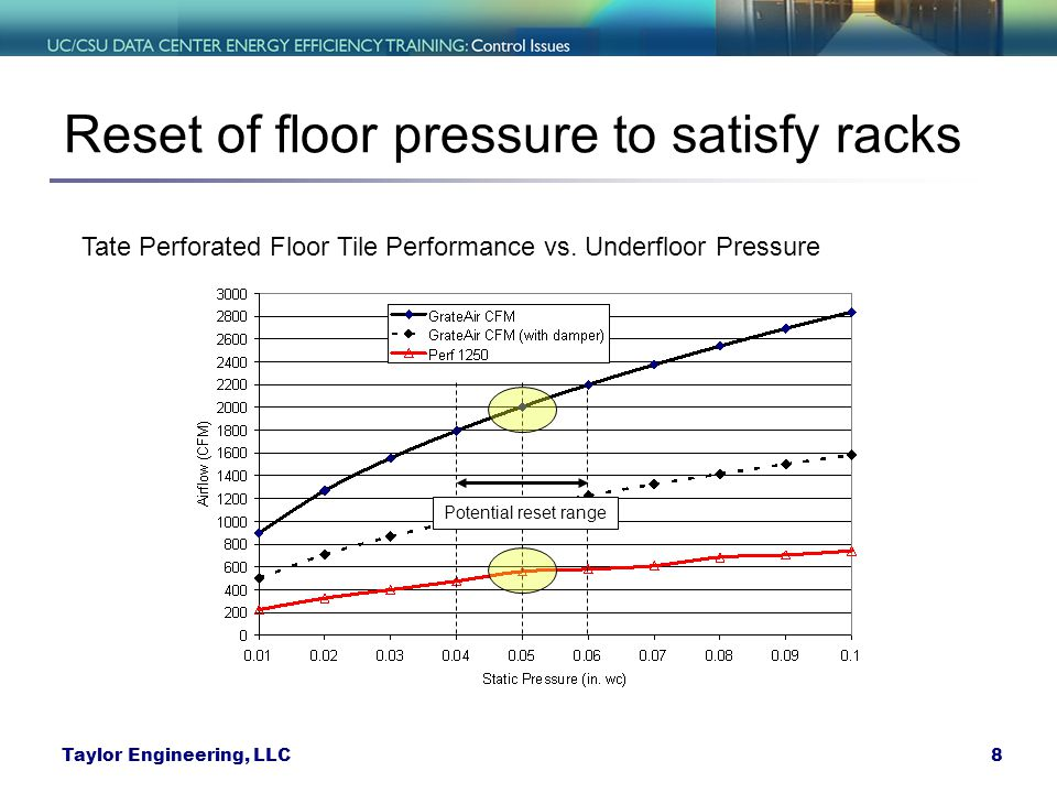Reset of floor pressure to satisfy racks