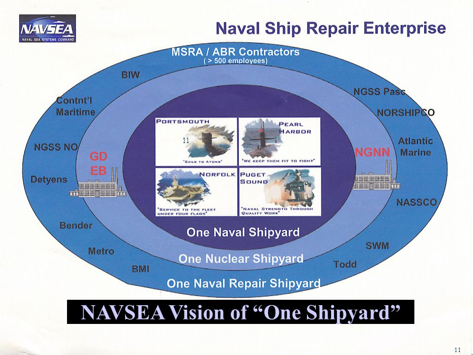NAVSEA Vision of One Shipyard
