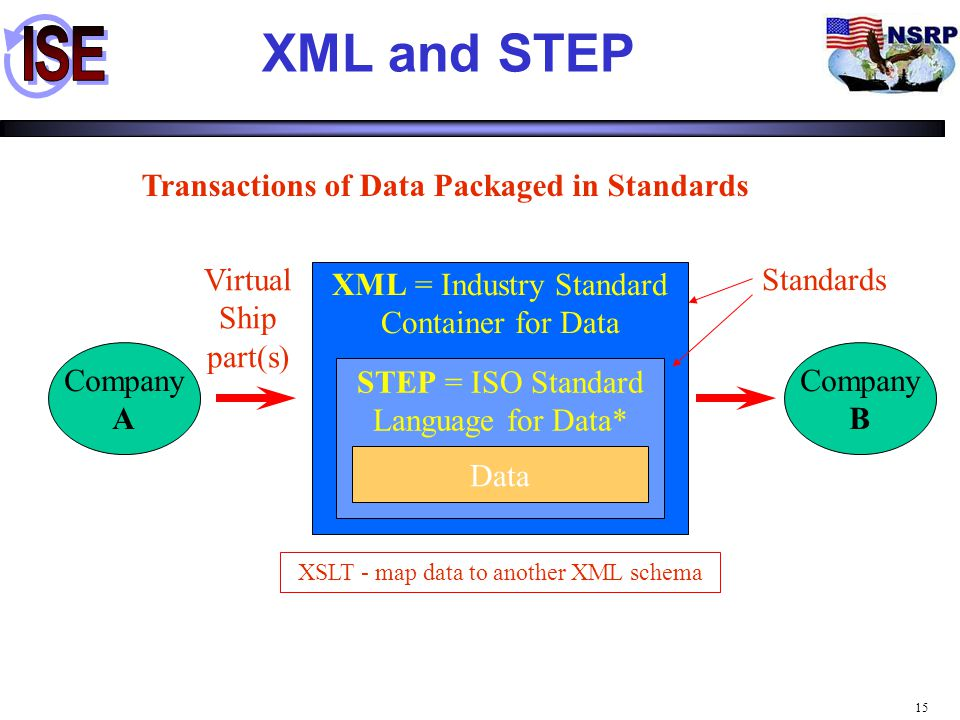 XML and STEP Transactions of Data Packaged in Standards Virtual Ship