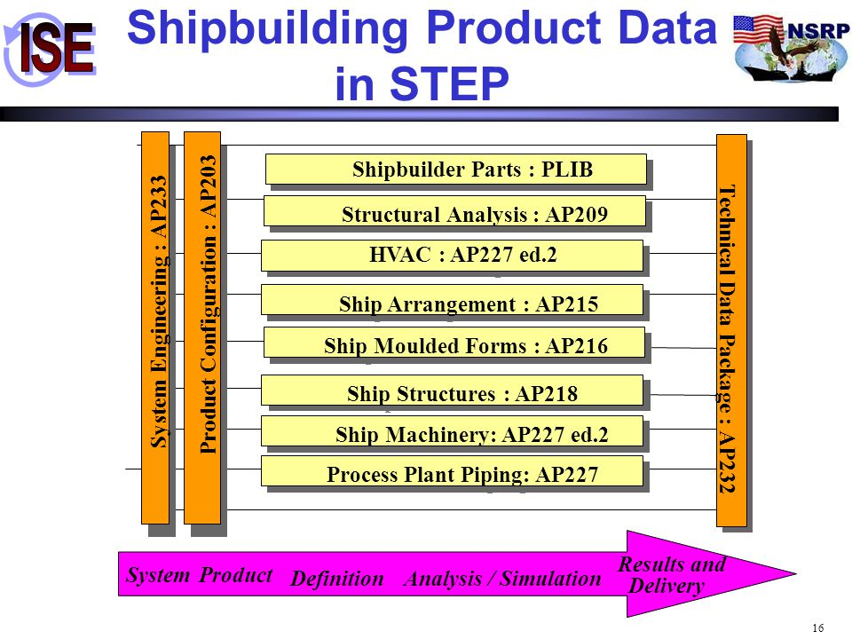 Shipbuilding Product Data in STEP