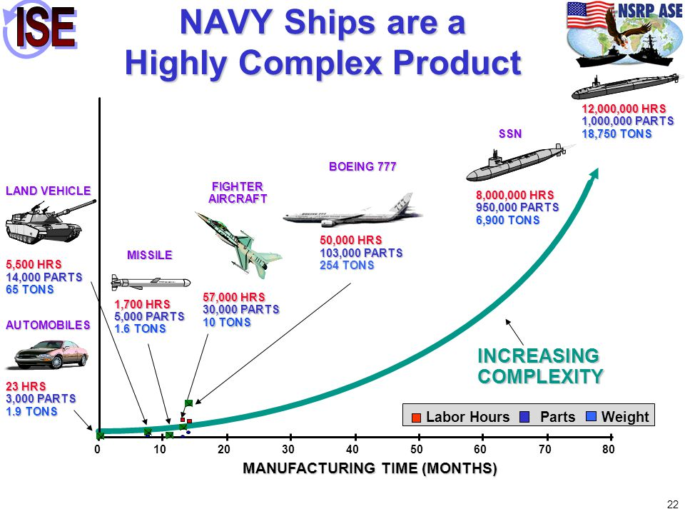 NAVY Ships are a Highly Complex Product