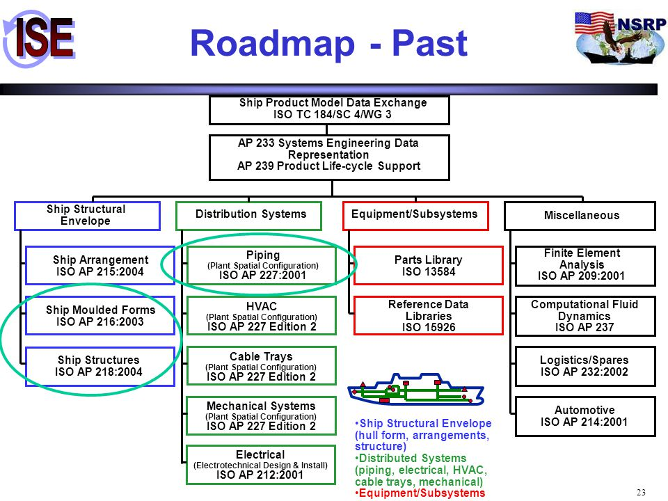 Roadmap - Past Ship Structural Envelope Distribution Systems