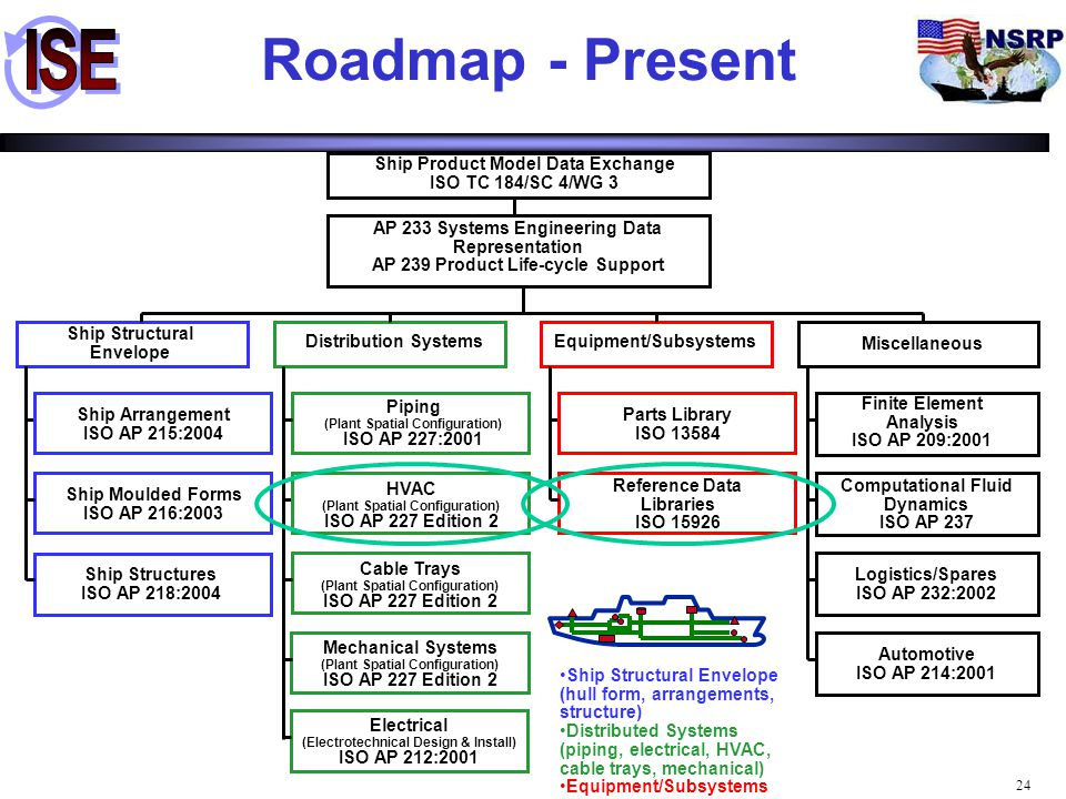 Roadmap - Present Ship Structural Envelope Distribution Systems