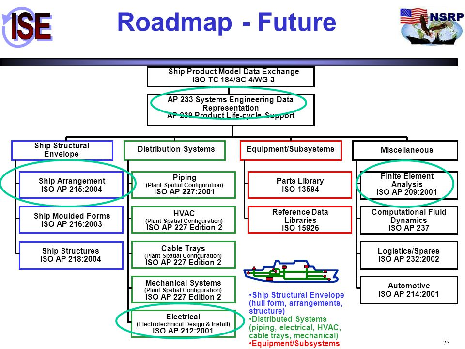 Roadmap - Future Ship Structural Envelope Distribution Systems