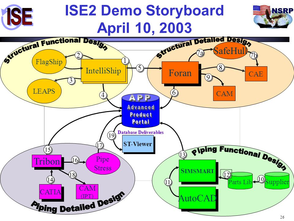 ISE2 Demo Storyboard April 10, 2003