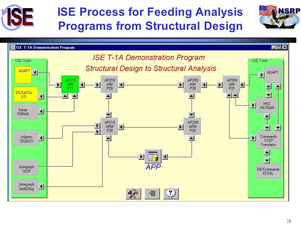 ISE Process for Feeding Analysis Programs from Structural Design