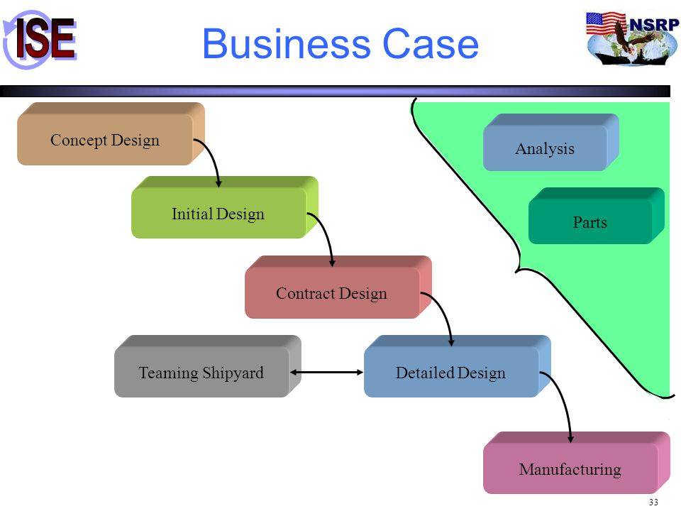 Business Case Concept Design Analysis Initial Design Parts