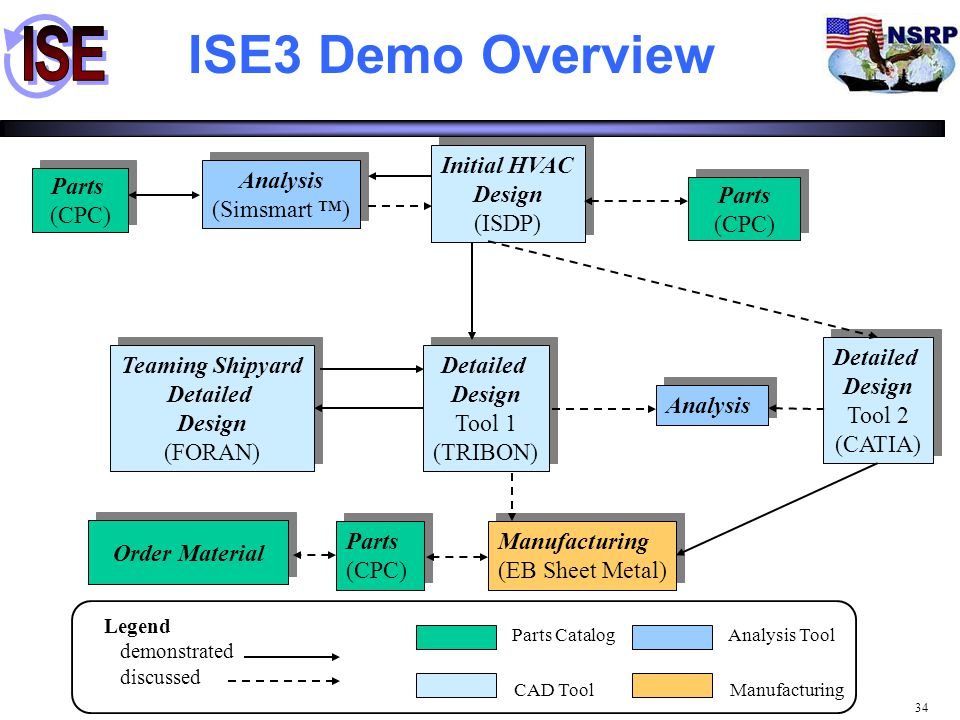 ISE3 Demo Overview Initial HVAC Design (ISDP) Analysis (Simsmart ™)