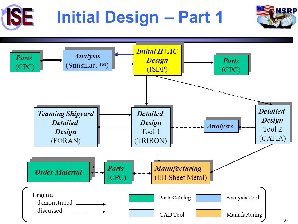Initial Design – Part 1 CPC CPC Initial HVAC Design (ISDP)
