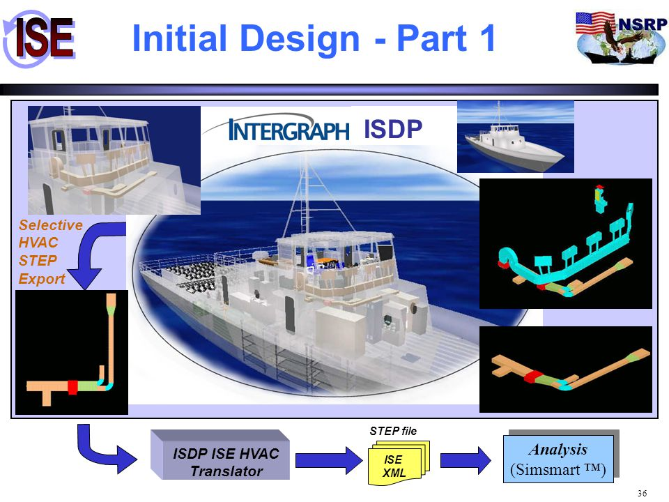Initial Design - Part 1 ISDP Analysis (Simsmart ™)