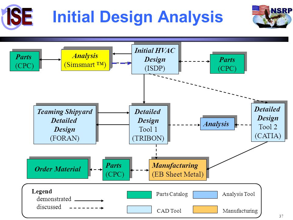 Initial Design Analysis