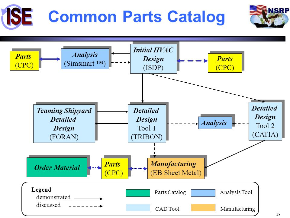 Common Parts Catalog Initial HVAC Design (ISDP) Analysis (Simsmart ™)