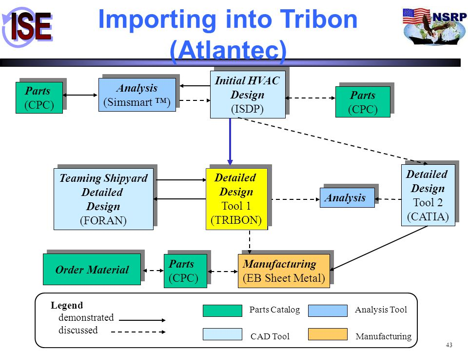 Importing into Tribon (Atlantec)