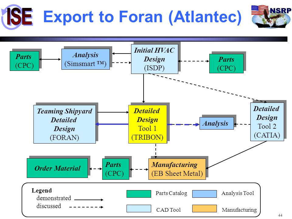 Export to Foran (Atlantec)