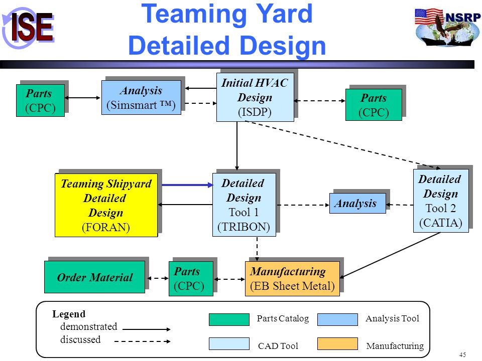Teaming Yard Detailed Design