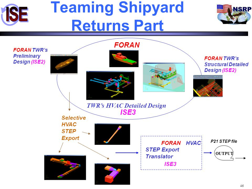 Teaming Shipyard Returns Part
