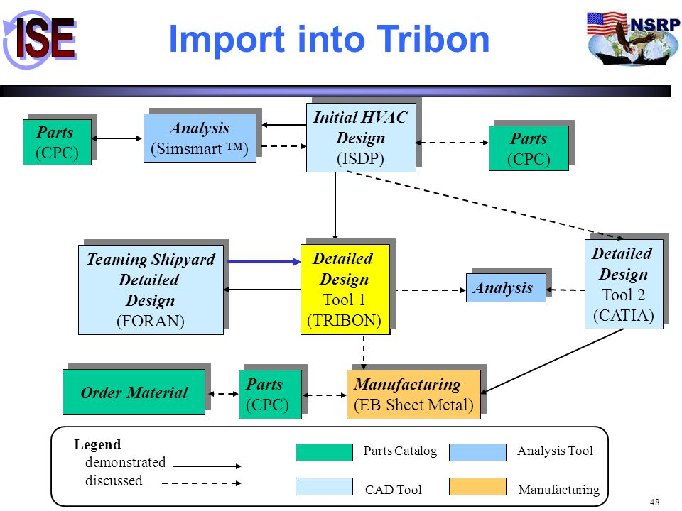 Import into Tribon Initial HVAC Design (ISDP) Analysis (Simsmart ™)