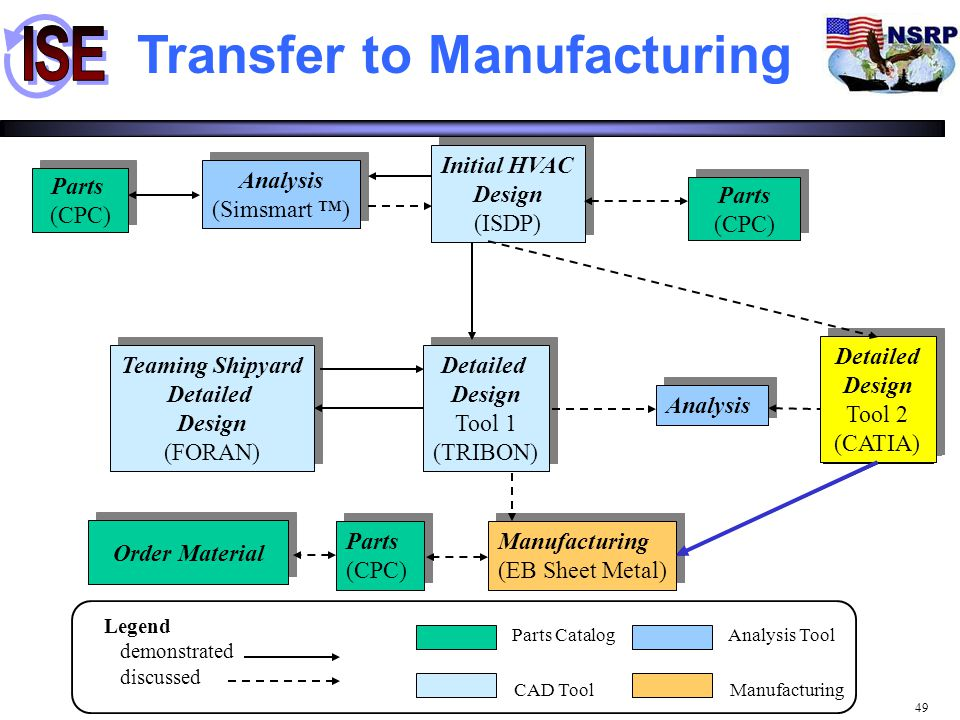 Transfer to Manufacturing