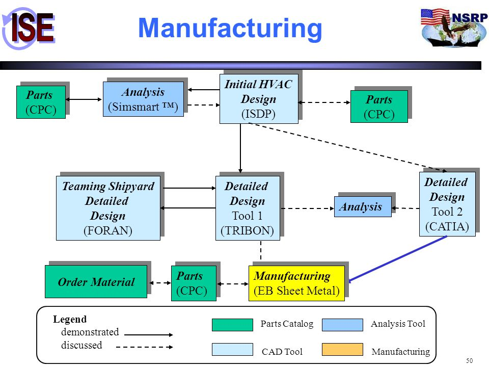 Manufacturing Initial HVAC Design (ISDP) Analysis (Simsmart ™) Parts