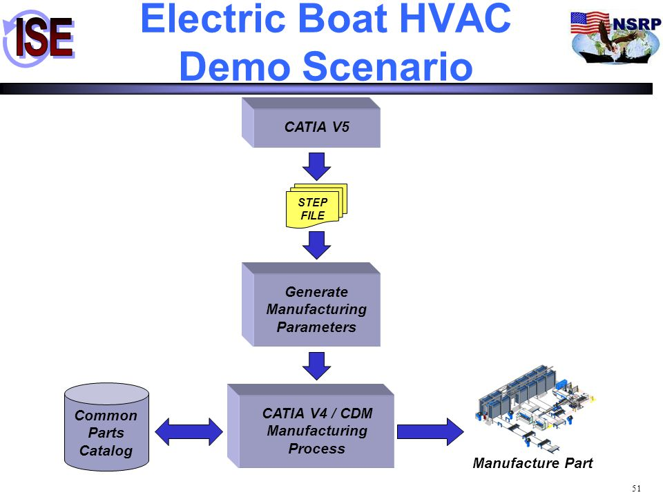 Electric Boat HVAC Demo Scenario