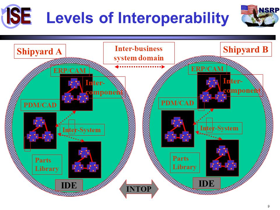 Levels of Interoperability