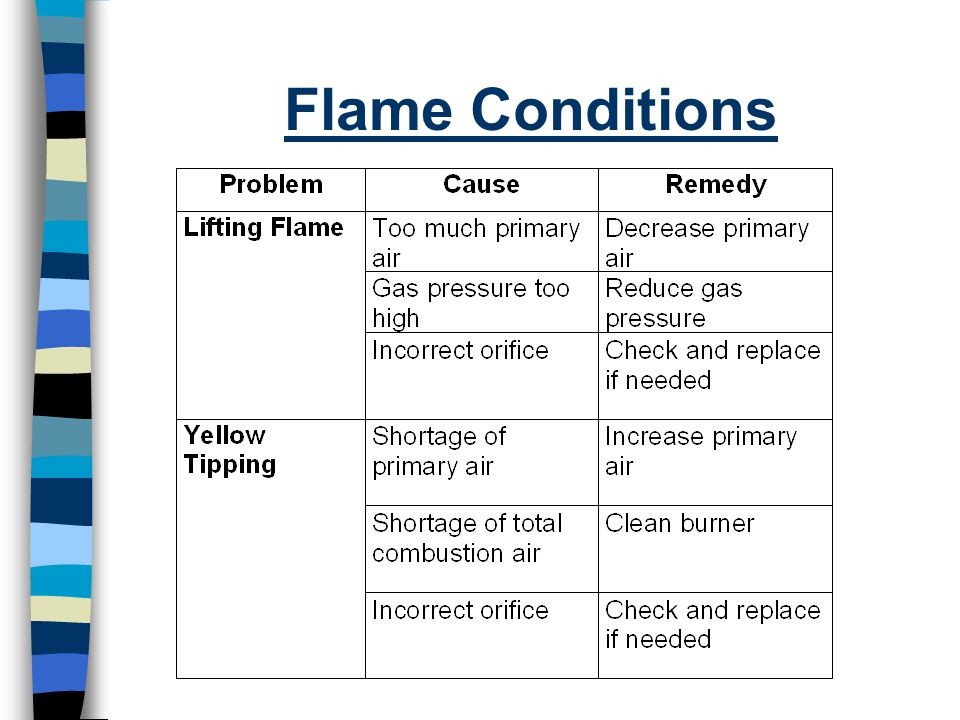 Flame Conditions