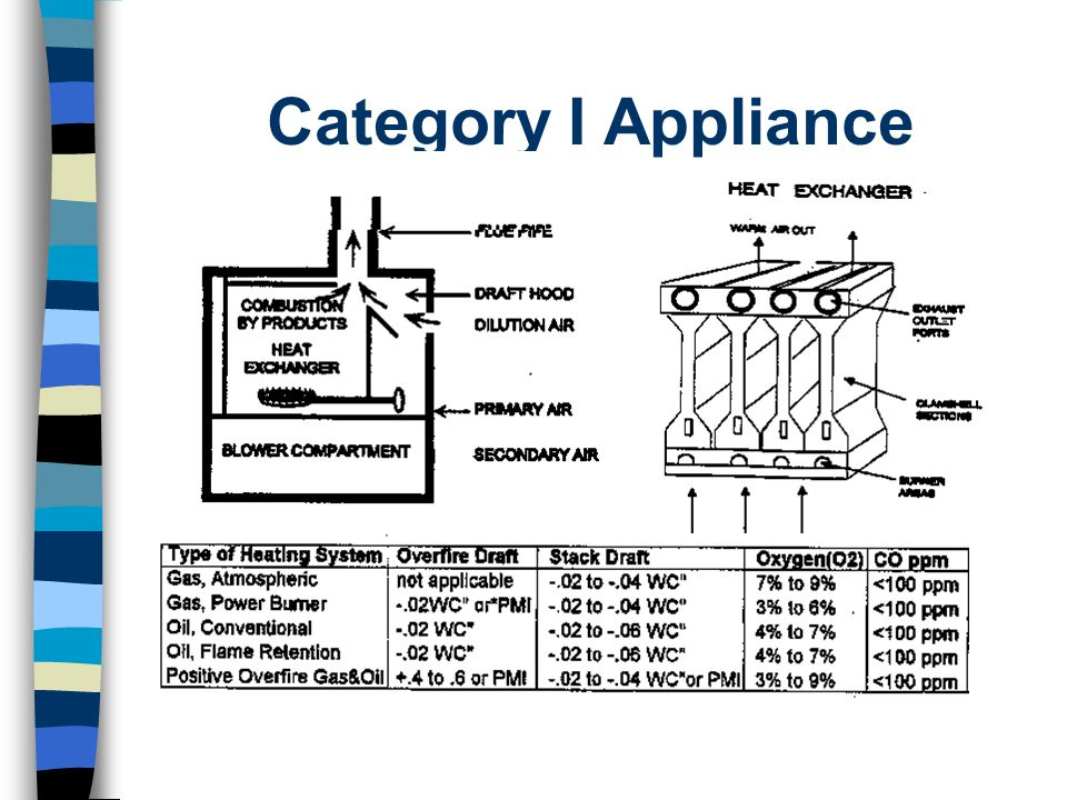 Category I Appliance