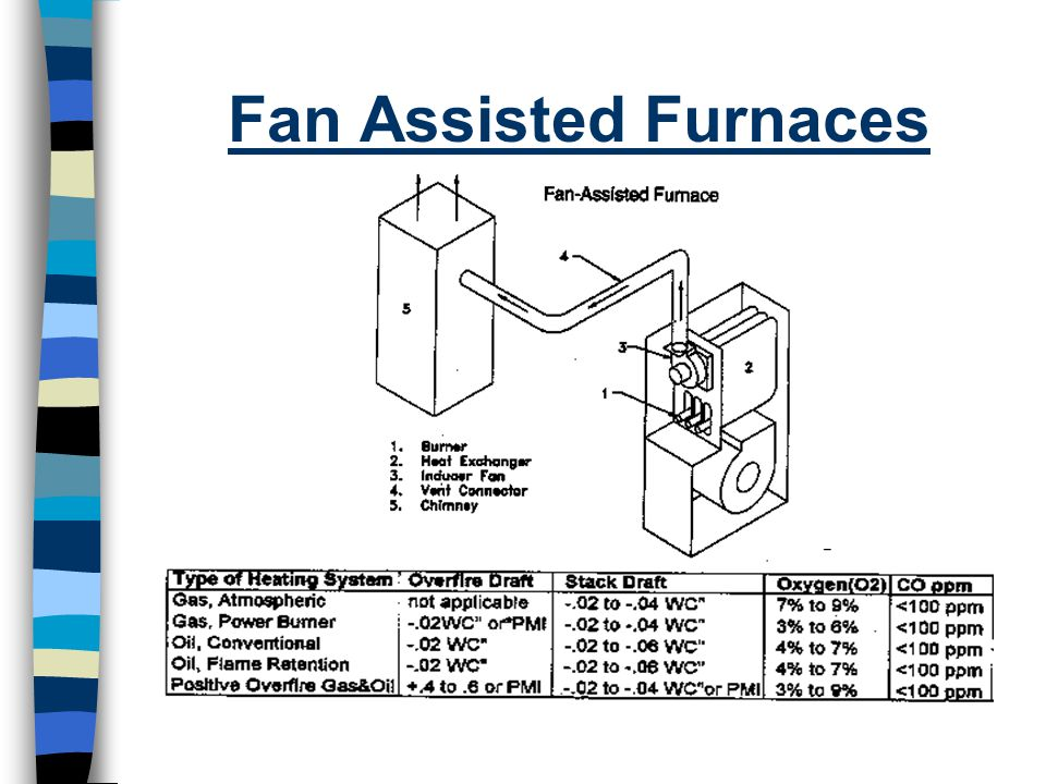 Fan Assisted Furnaces
