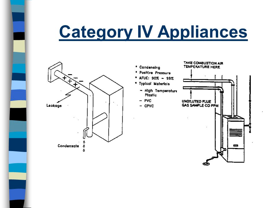 Category IV Appliances