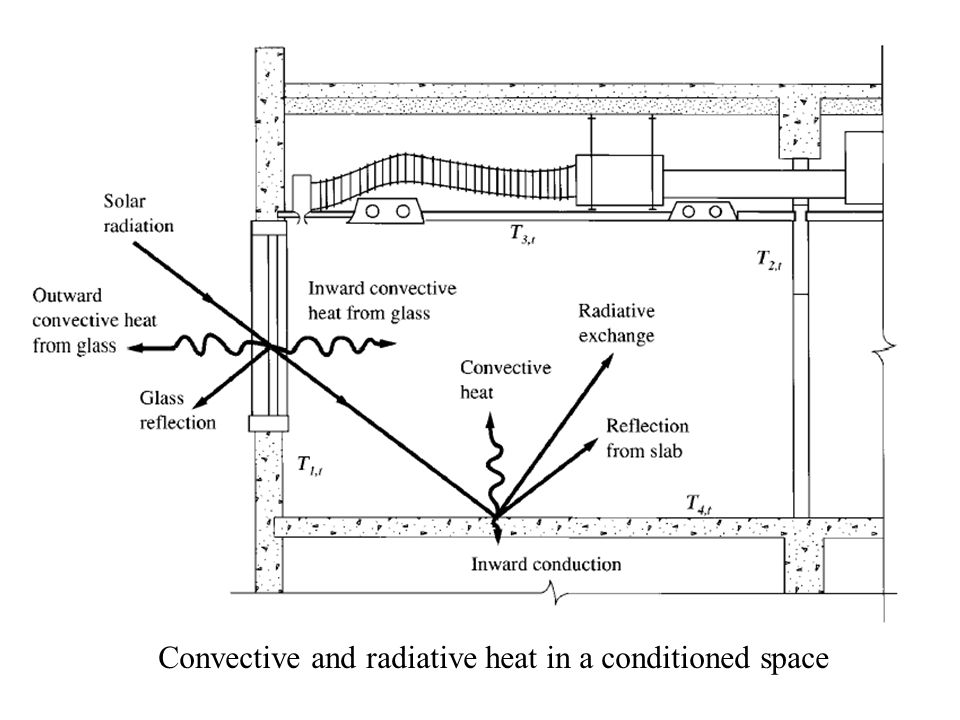 Convective and radiative heat in a conditioned space